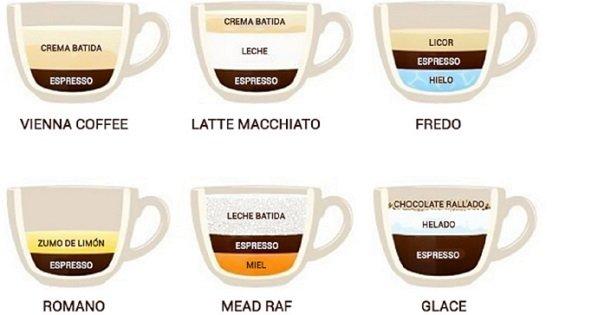 Para los conocedores del café: todo tipo de bebida en una sola imagen. ¡Conviértase en un experto!